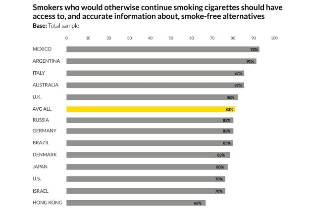 Graph accurate information smoke-free alternatives